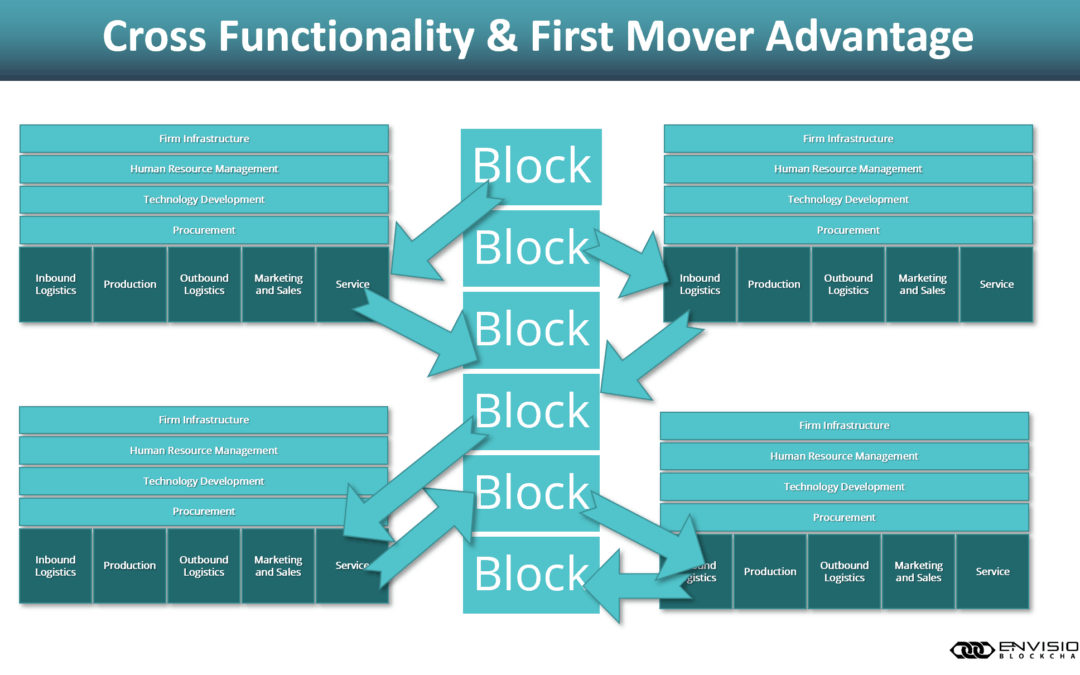 How Blockchain Networks Create Innovation and Drive the Bottom Line